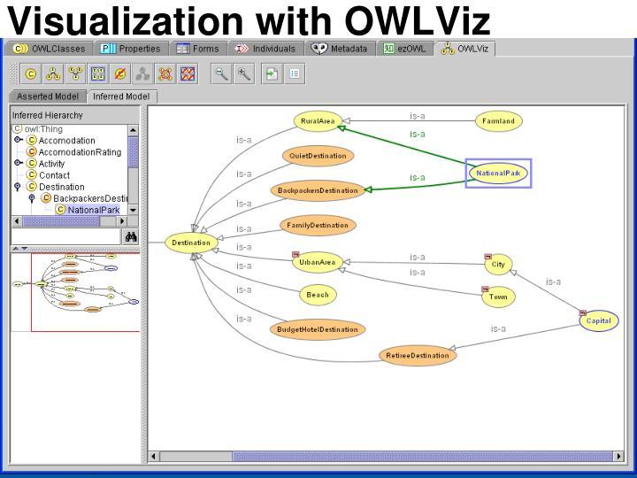 Visualization with OWLViz