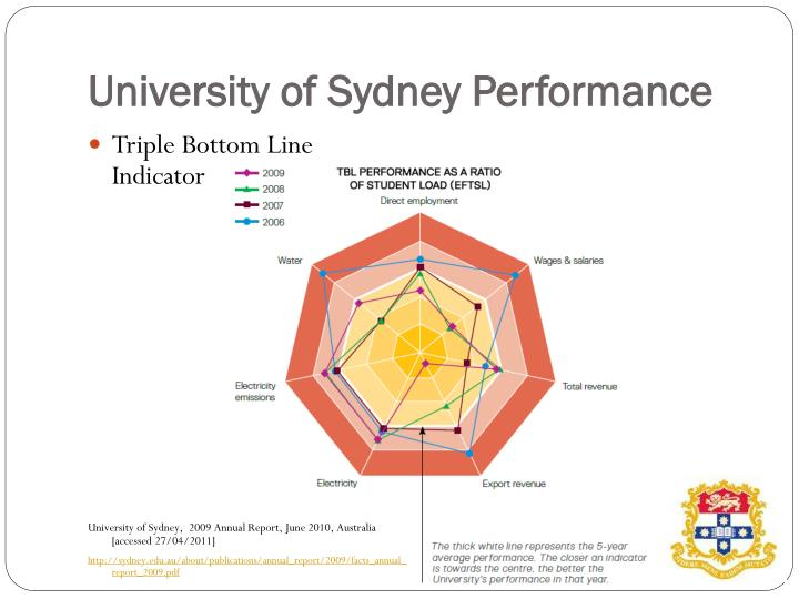 University of Sydney Performance