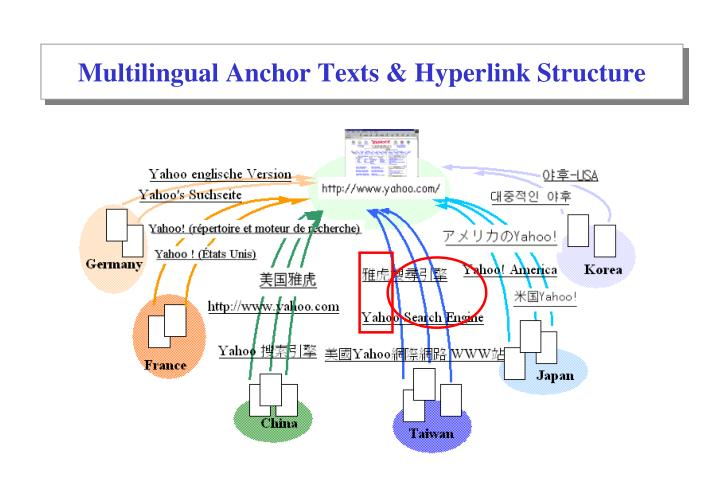 Multilingual Anchor Texts & Hyperlink Structure