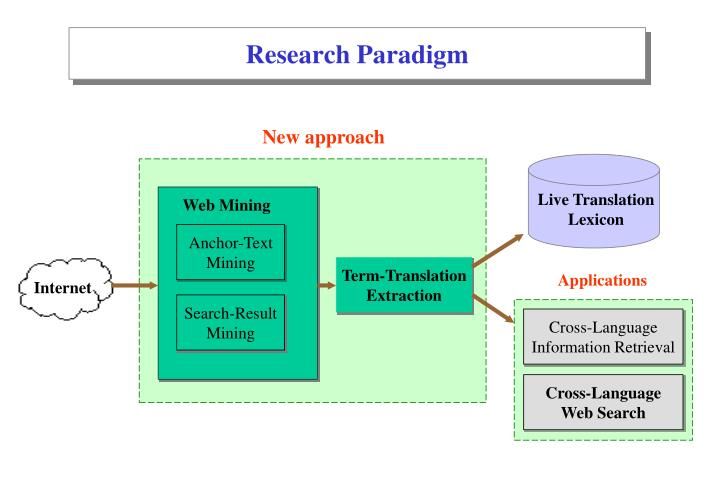 Research Paradigm