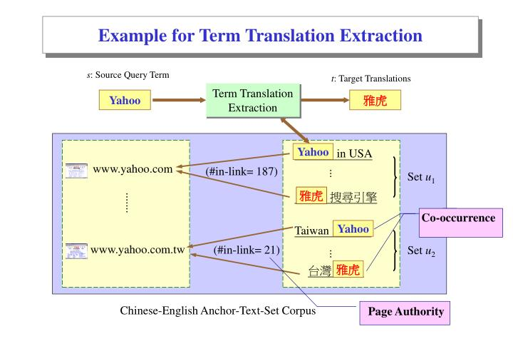 Example for Term Translation Extraction