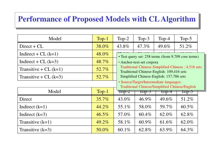 Performance of Proposed Models with CL Algorithm