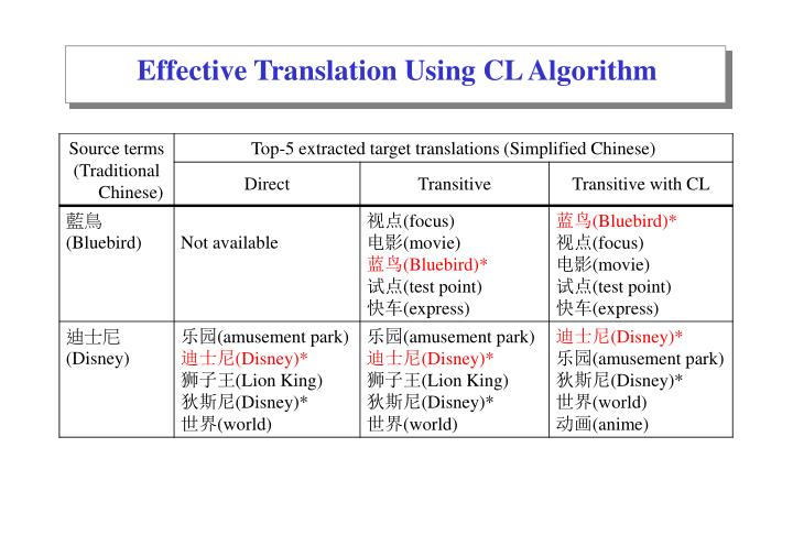 Effective Translation Using CL Algorithm