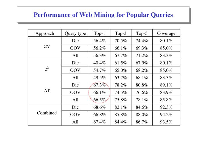 Performance of Web Mining for Popular Queries