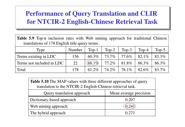 Performance of Query Translation and CLIR