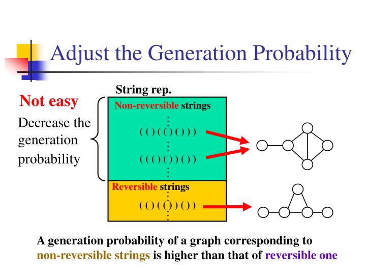 Adjust the Generation Probability