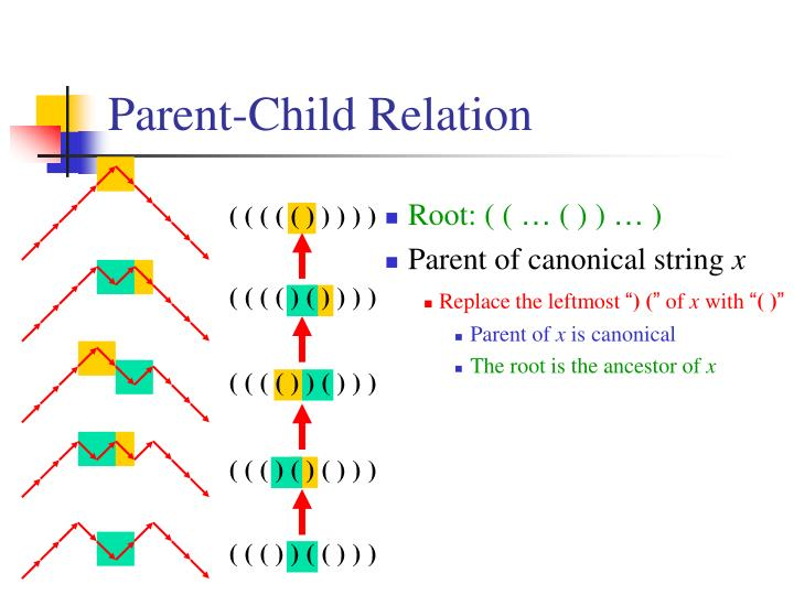 Parent-Child Relation