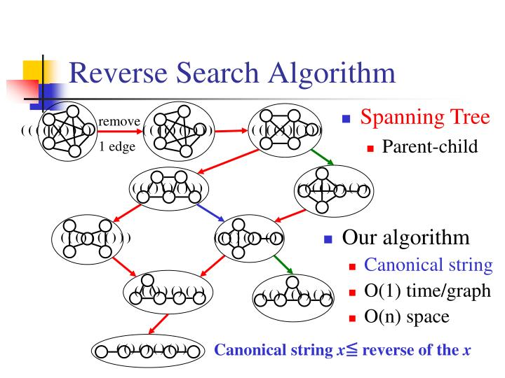 Reverse Search Algorithm
