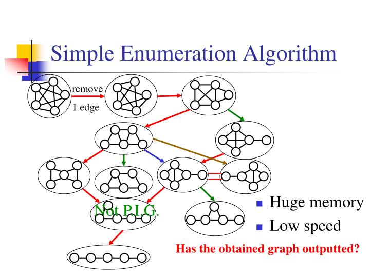 Simple Enumeration Algorithm