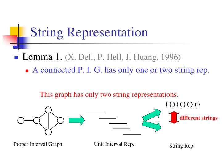 String Representation