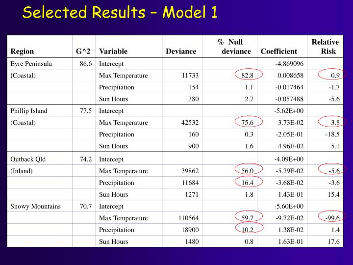 Selected Results – Model 1