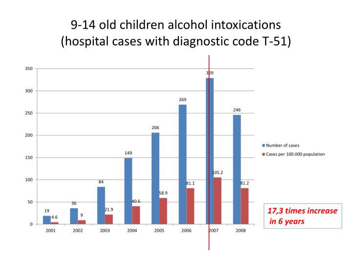 9-14 old children alcohol intoxications