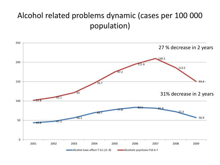 Alcohol related problems dynamic (cases per 100 000 population)