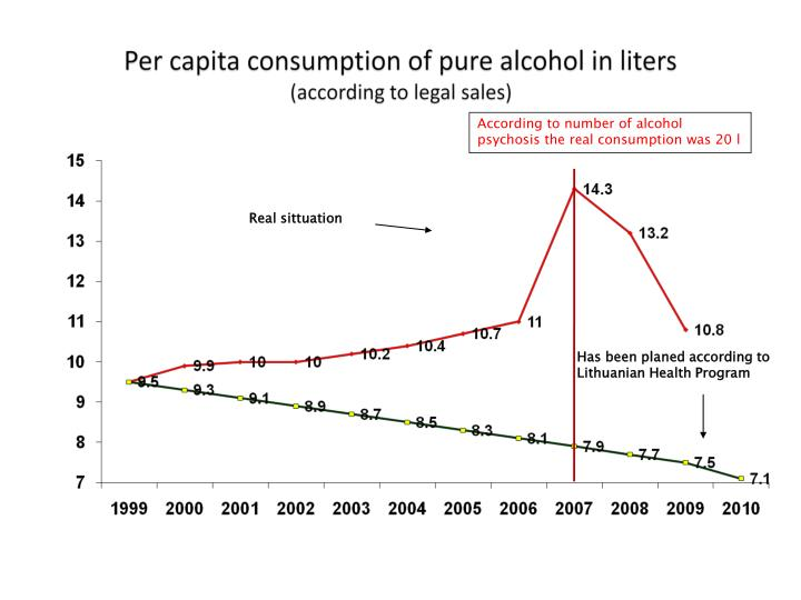 Per capita consumption of pure alcohol in liters