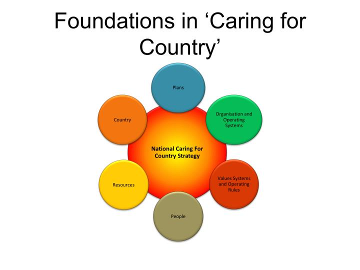 Foundations in 'Caring for Country'