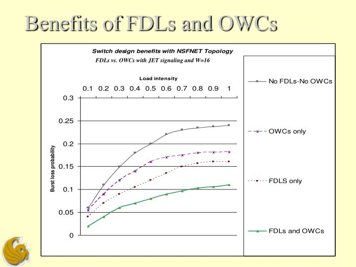 Benefits of FDLs and OWCs
