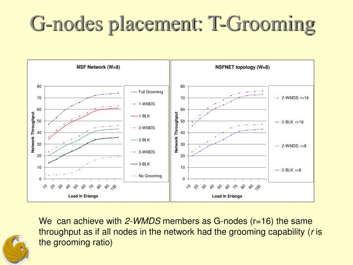 G-nodes placement: T-Grooming