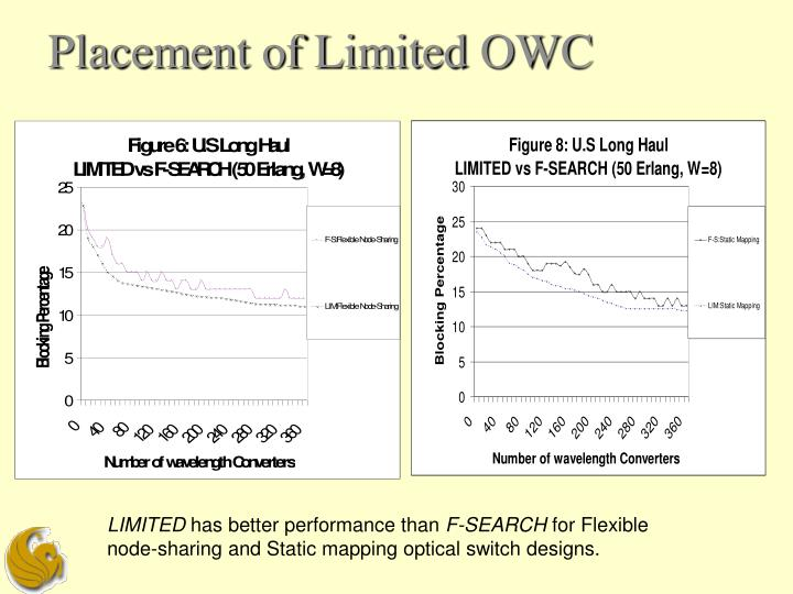 Placement of Limited OWC