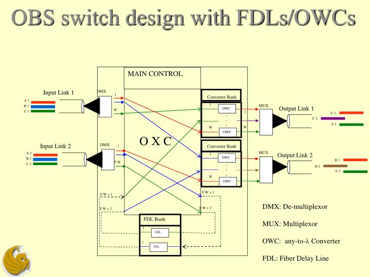 OBS switch design with FDLs/OWCs