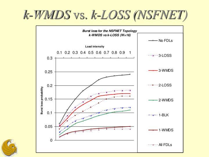 k-WMDS