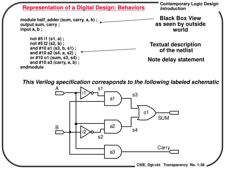 Representation of a Digital Design: Behaviors