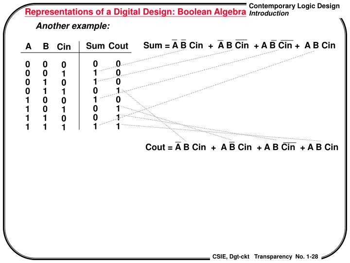 Representations of a Digital Design: Boolean Algebra