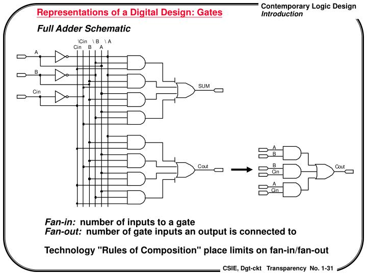 Representations of a Digital Design: Gates