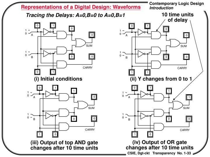 Representations of a Digital Design: Waveforms
