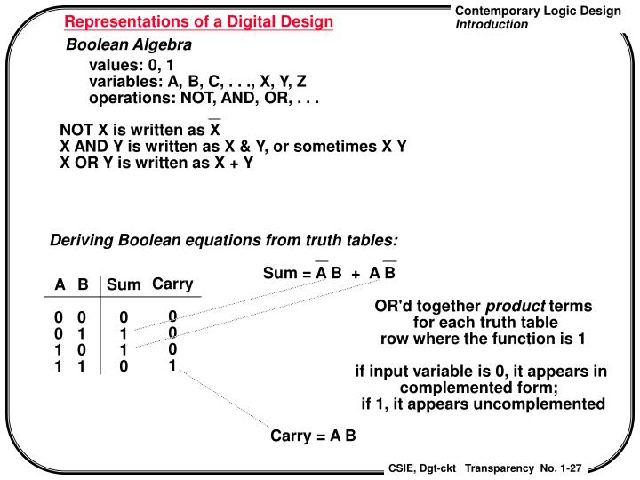 Representations of a Digital Design