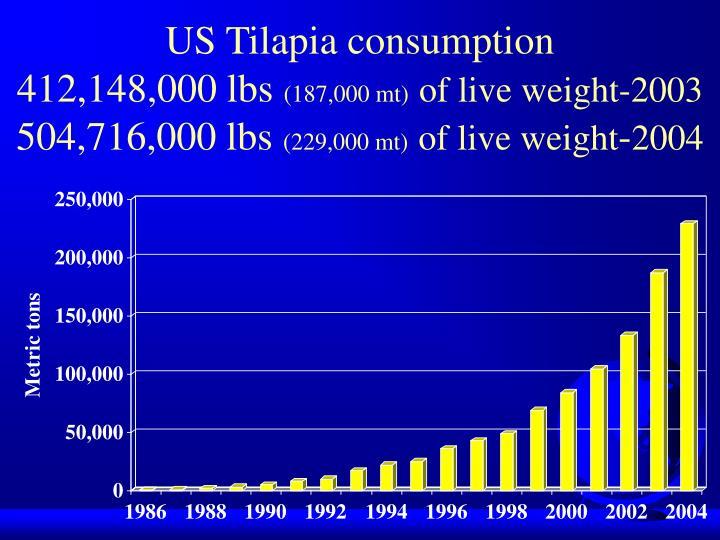 US Tilapia consumption