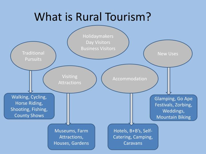 What is Rural Tourism?