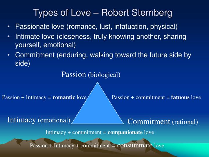 Types of Love – Robert Sternberg