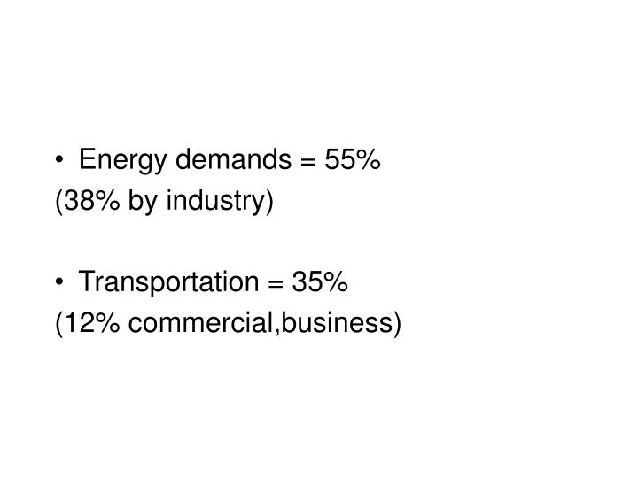 Energy demands = 55%