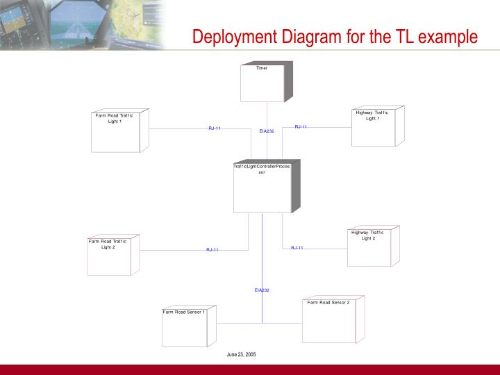 Deployment Diagram for the TL example