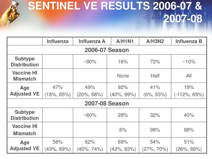 SENTINEL VE RESULTS 2006-07 &
