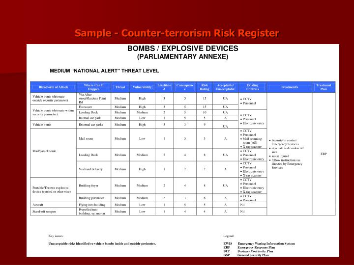 Sample - Counter-terrorism Risk Register