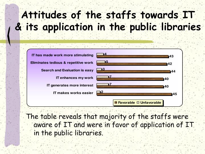 Attitudes of the staffs towards IT  & its application in the public libraries