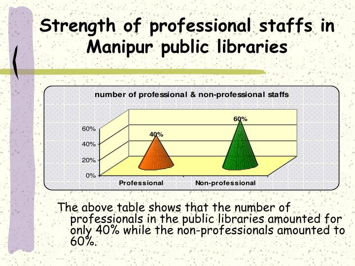 Strength of professional staffs in manipur public libraries