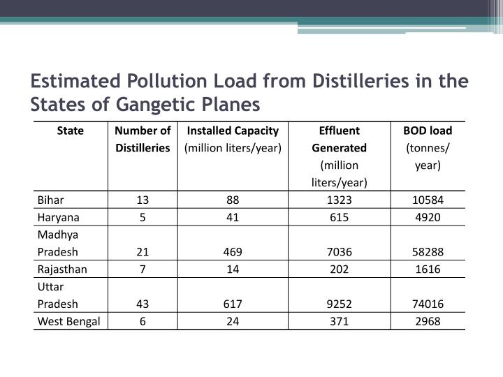 Estimated Pollution Load from Distilleries in the States of