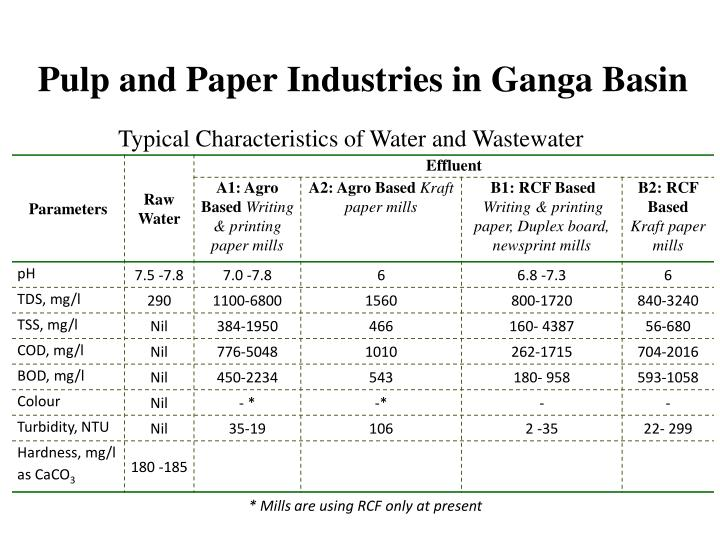 Pulp and Paper Industries in