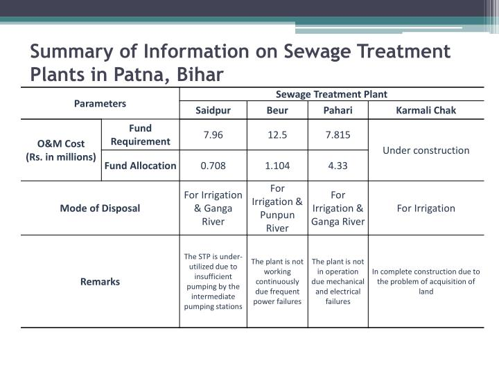 Summary of Information on Sewage Treatment Plants in Patna, Bihar