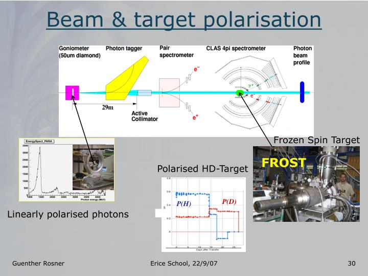 Beam & target polarisation