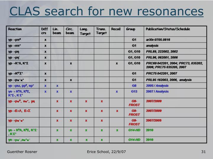 CLAS search for new resonances
