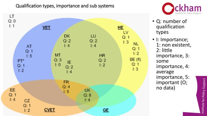 Qualification types, importance and sub systems