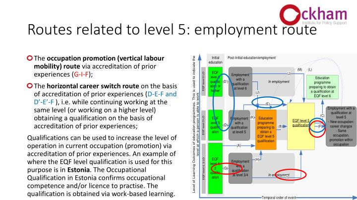 Routes related to level 5: employment route