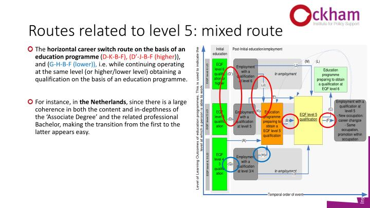 Routes related to level 5: mixed route