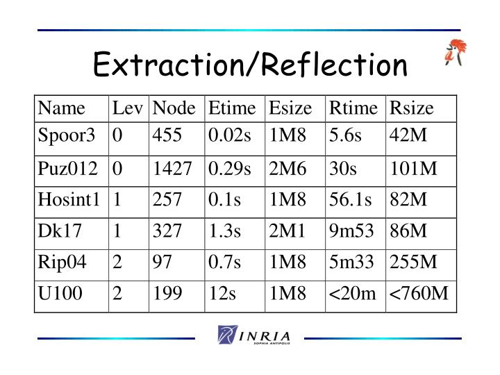 Extraction/Reflection