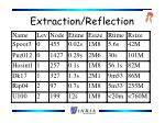 extraction reflection