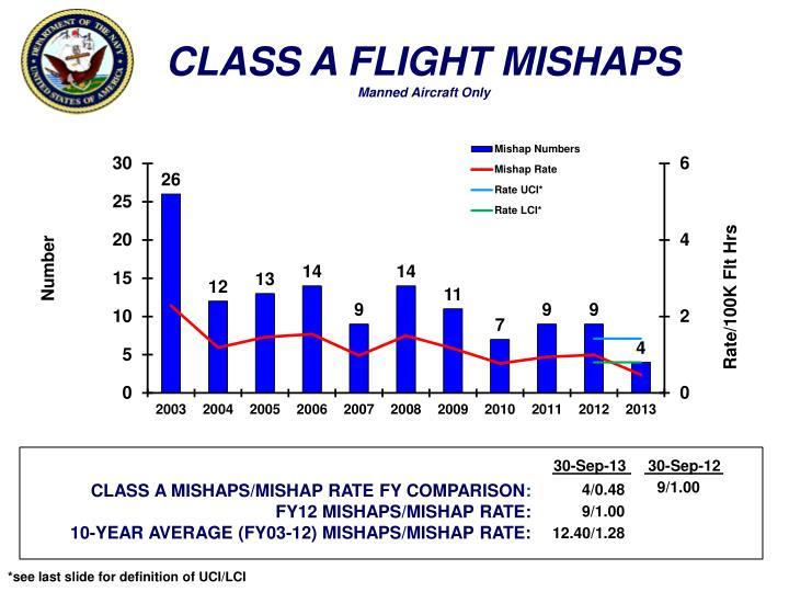 CLASS A FLIGHT MISHAPS