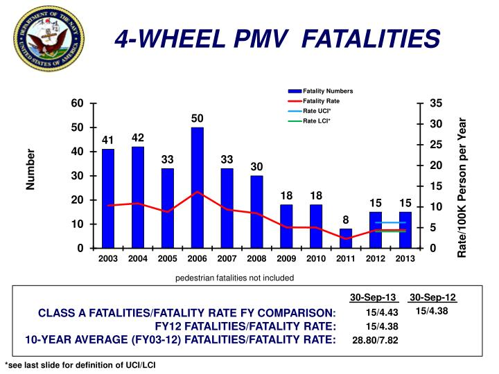 4-WHEEL PMV  FATALITIES
